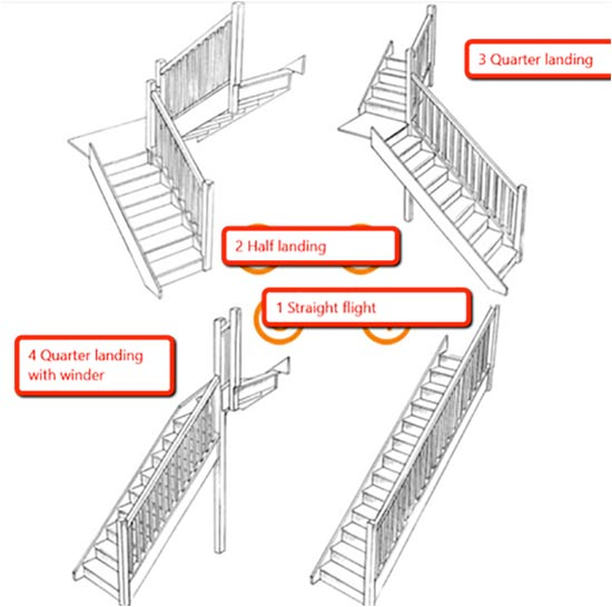 The different layouts of stairs