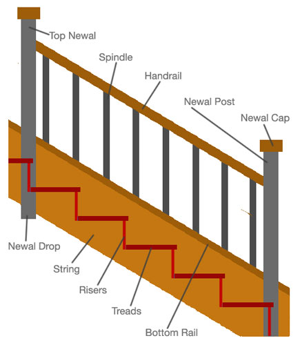 Common Parts Of A Staircase