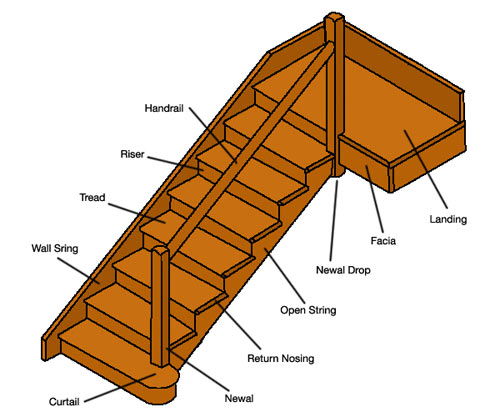 Detailed View Of Staircase Parts