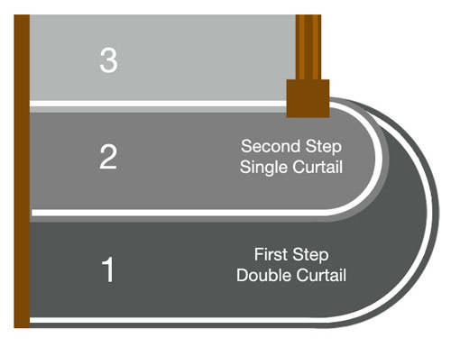 Triple curtail in a staircase