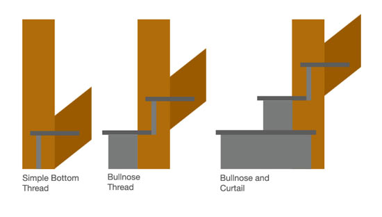 Top view of bottom step in stairs for different tread types