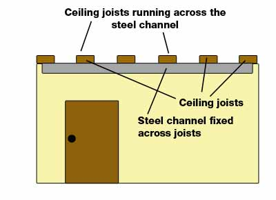 Steel channel fixed across joists