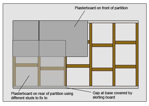 Fixing plasterboard front and back of stud framework