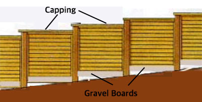 Stepped fencing panels