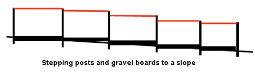 Stepping fence panels and gravel boards