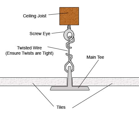 Securing main tee to screw eye with wire