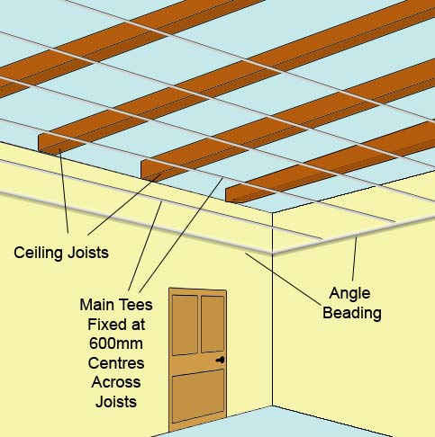 Main tees across ceiling joists