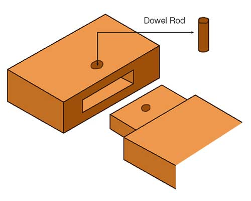 Joining mortise and tenon joint using a dowel
