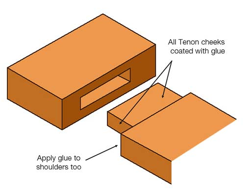Gluing mortise and tenon joint