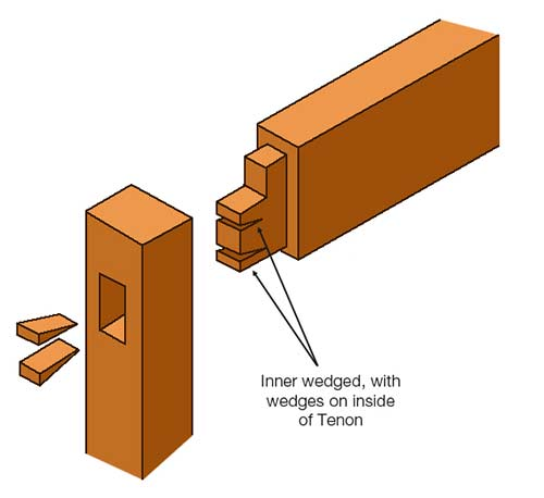 Inner wedged internally wedged mortise and tenon