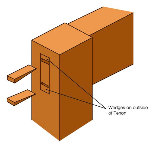Outer wedged internally wedged mortise and tenon joint