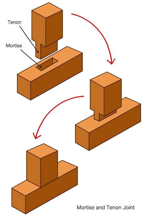 Completed mortise and tenon joint