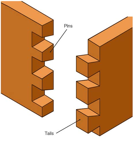 Parts of a dovetail timber joint