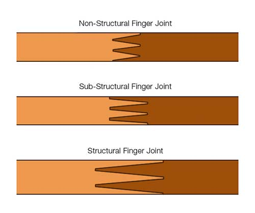 Structural and non-structural finger joints