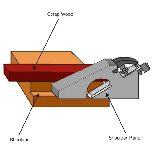 Tidying up cuts using a shoulder plane