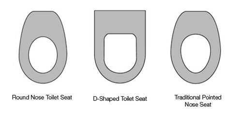 The Most Common Shapes Of Toilet Seat