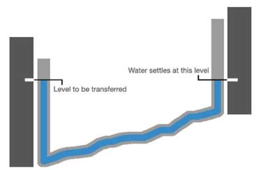 How a water level works