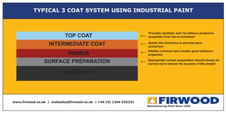 3 coat industrial paint system
