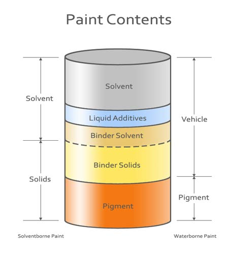 The ingredients of paint