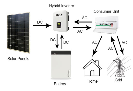 Basic AC solar panel system with battery storage