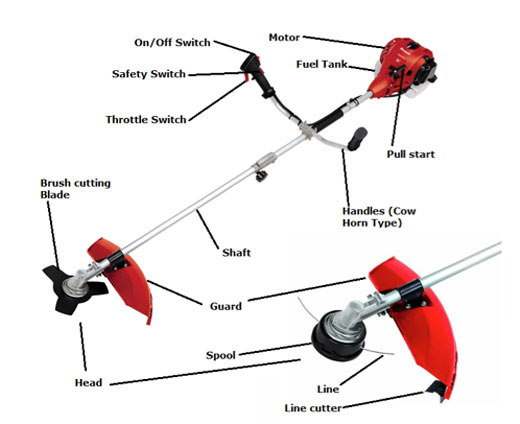 Different parts of a strimmer