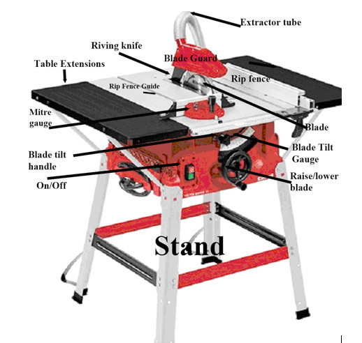 How To Use A Table Saw Woodworking With A Table Saw Diy Doctor