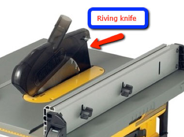 Riving knife situated behind blade