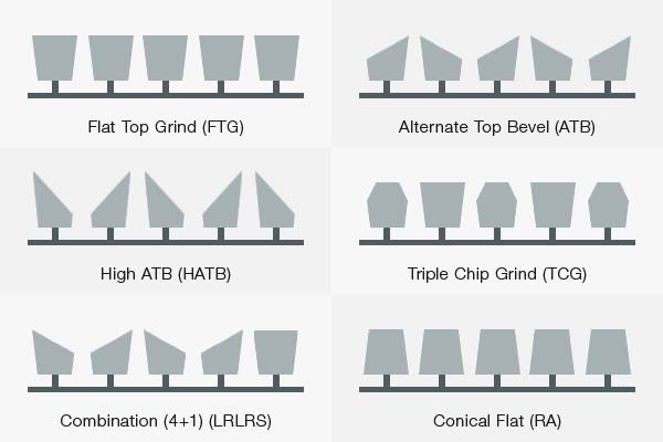 Different types of teeth for table and circular saw blades