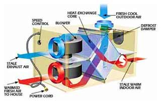 Whole house heat recovery and ventilation system cross section