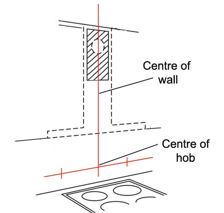 Hob centre and wall centre lines