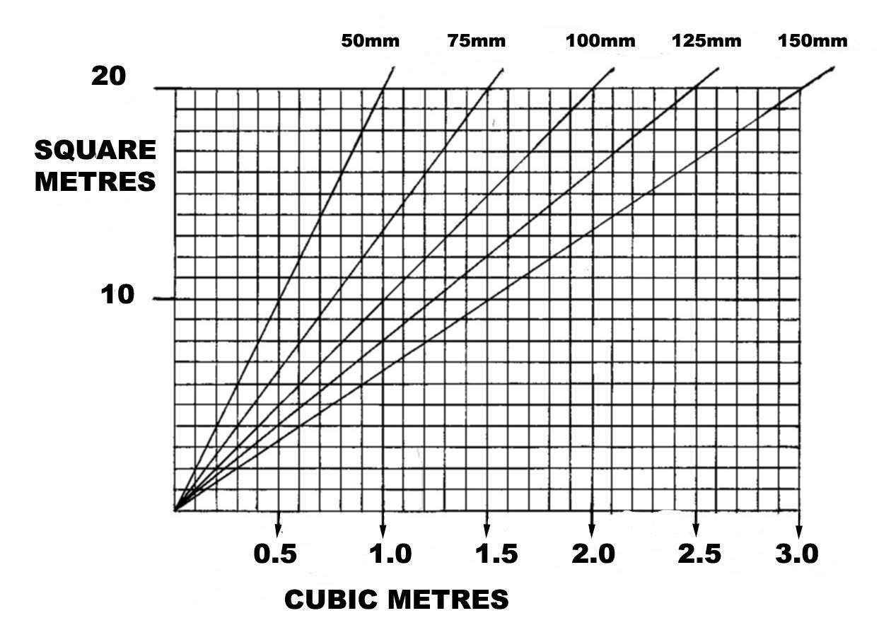Coverage Graph