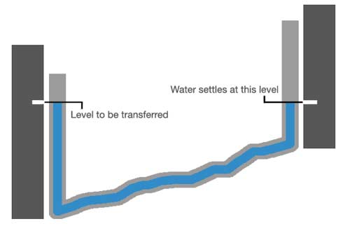 Marking levels using a water level