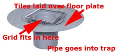 Wet room floor grill, grid or floor plate