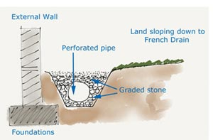 French drain detail cross section showing drainage pipe