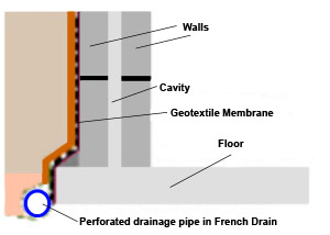 French Drain needs Maintenance