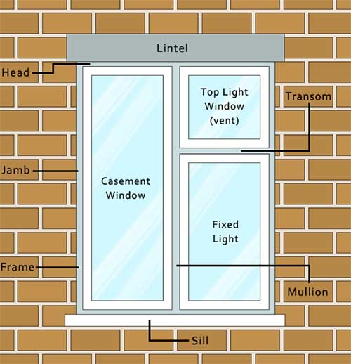 Parts of a window terminology