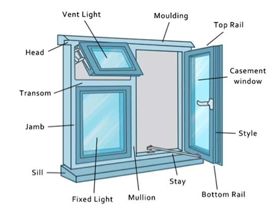 Different parts of a window that need painting