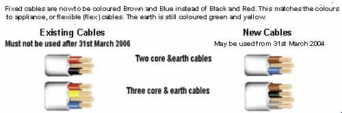 New and existing cables showing colour change