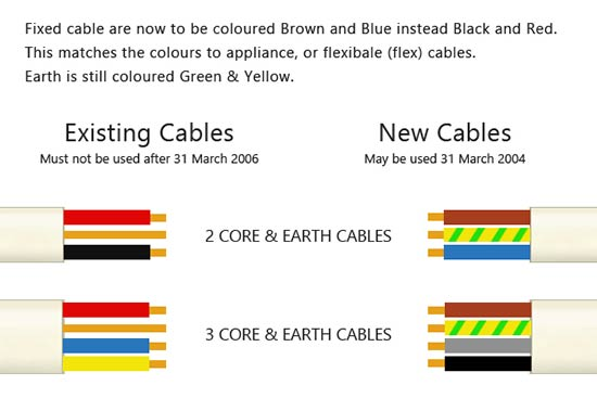 new wiring and cable colours new electrical wire colours and uk rh diydoctor org uk household wiring colours australian household wiring colours