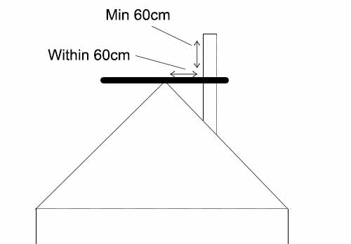 Flue distance to roof top